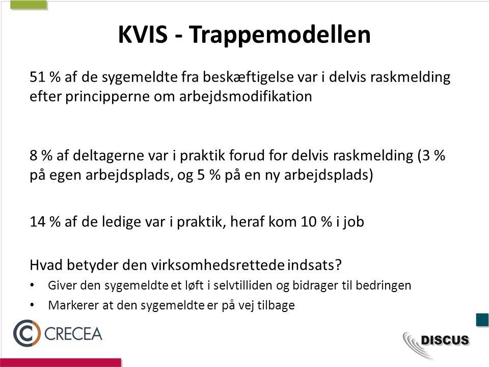 KVIS - Trappemodellen 51 % af de sygemeldte fra beskæftigelse var i delvis raskmelding efter principperne om arbejdsmodifikation.