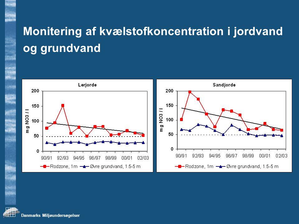 Monitering af kvælstofkoncentration i jordvand
