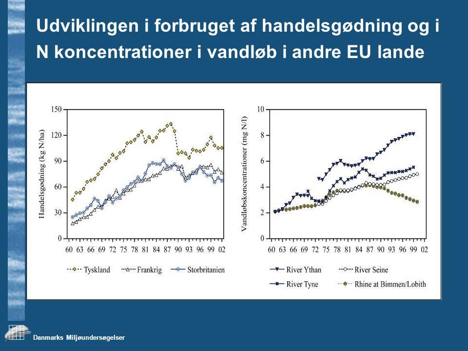 Udviklingen i forbruget af handelsgødning og i