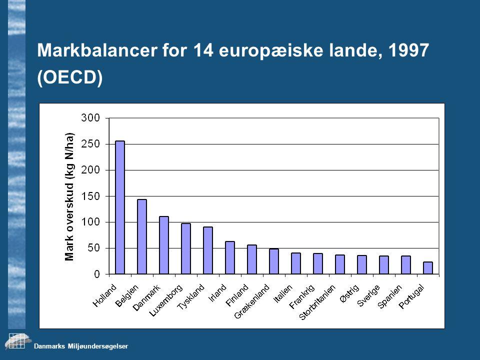 Markbalancer for 14 europæiske lande, 1997
