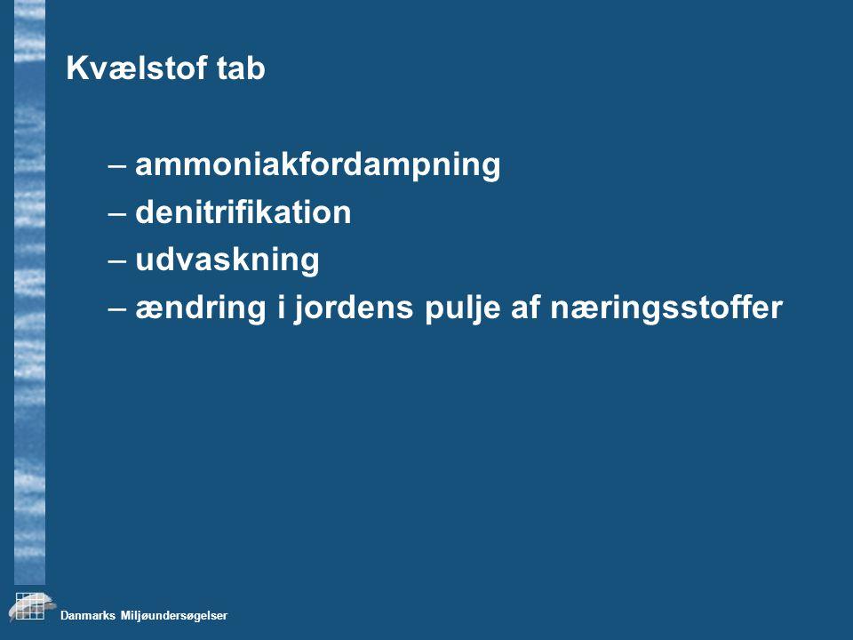 Kvælstof tab ammoniakfordampning. denitrifikation.