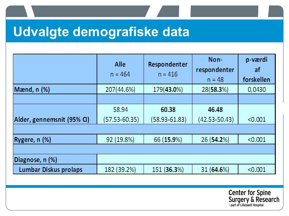Udvalgte demografiske data