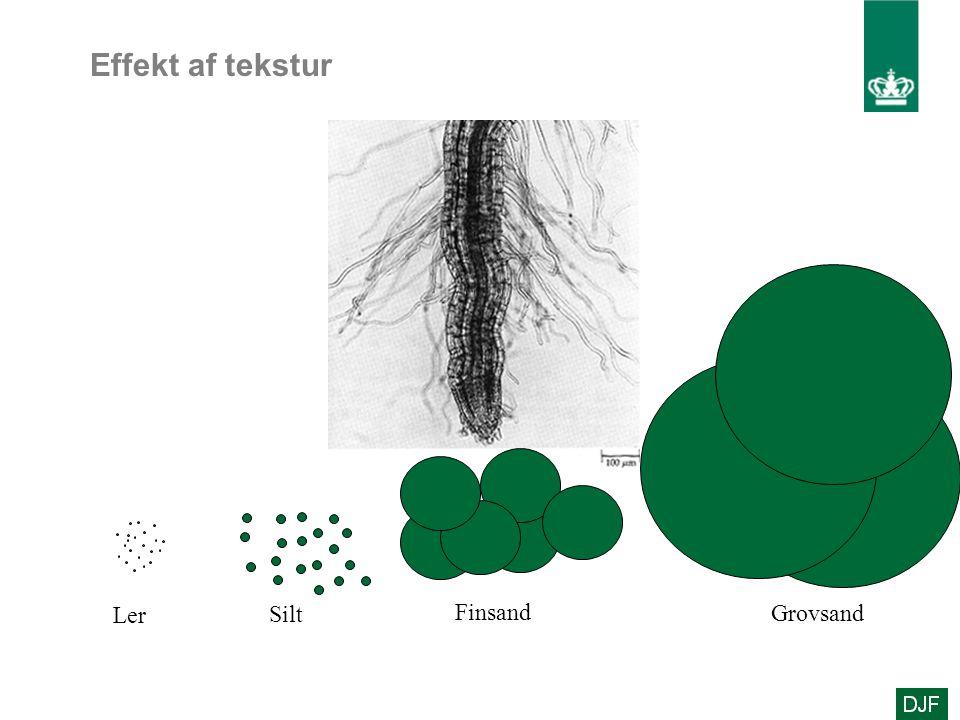 Effekt af tekstur Ler Silt Finsand Grovsand