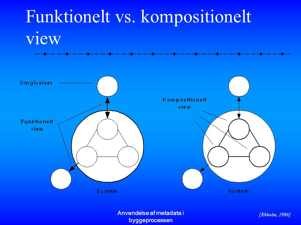 Funktionelt vs. kompositionelt view