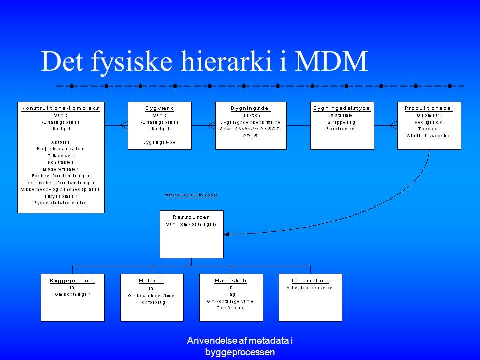 Det fysiske hierarki i MDM