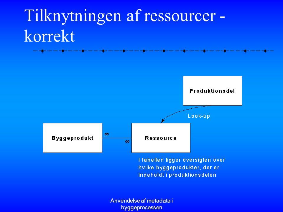 Tilknytningen af ressourcer - korrekt