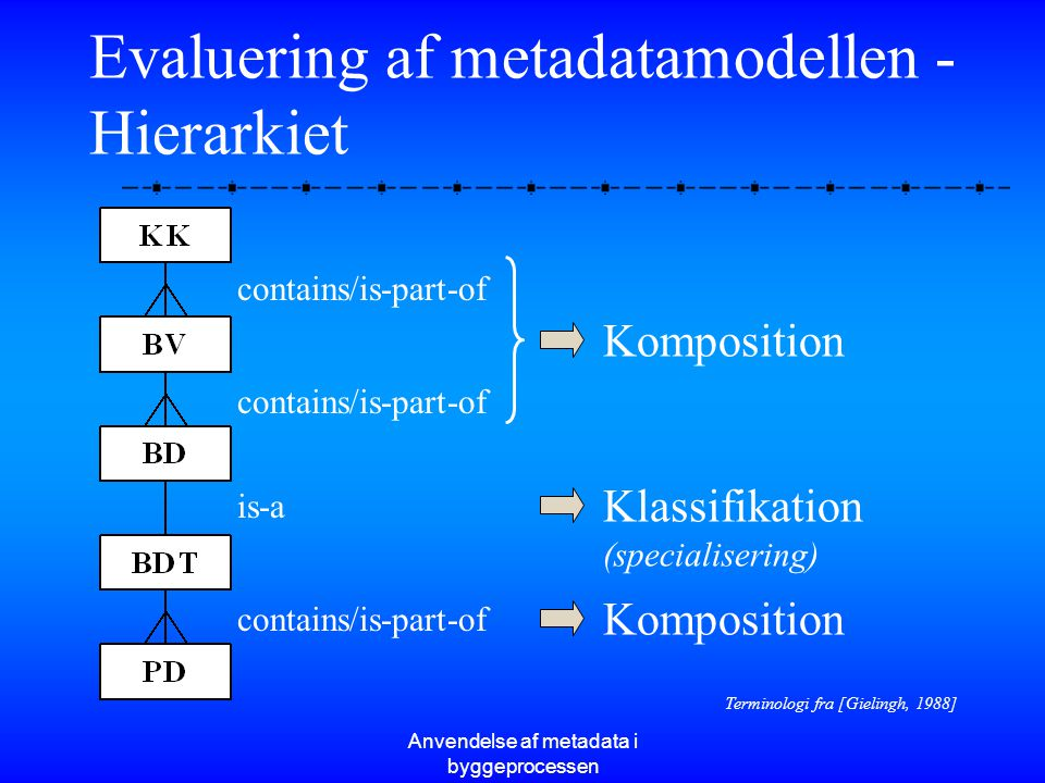 Evaluering af metadatamodellen - Hierarkiet