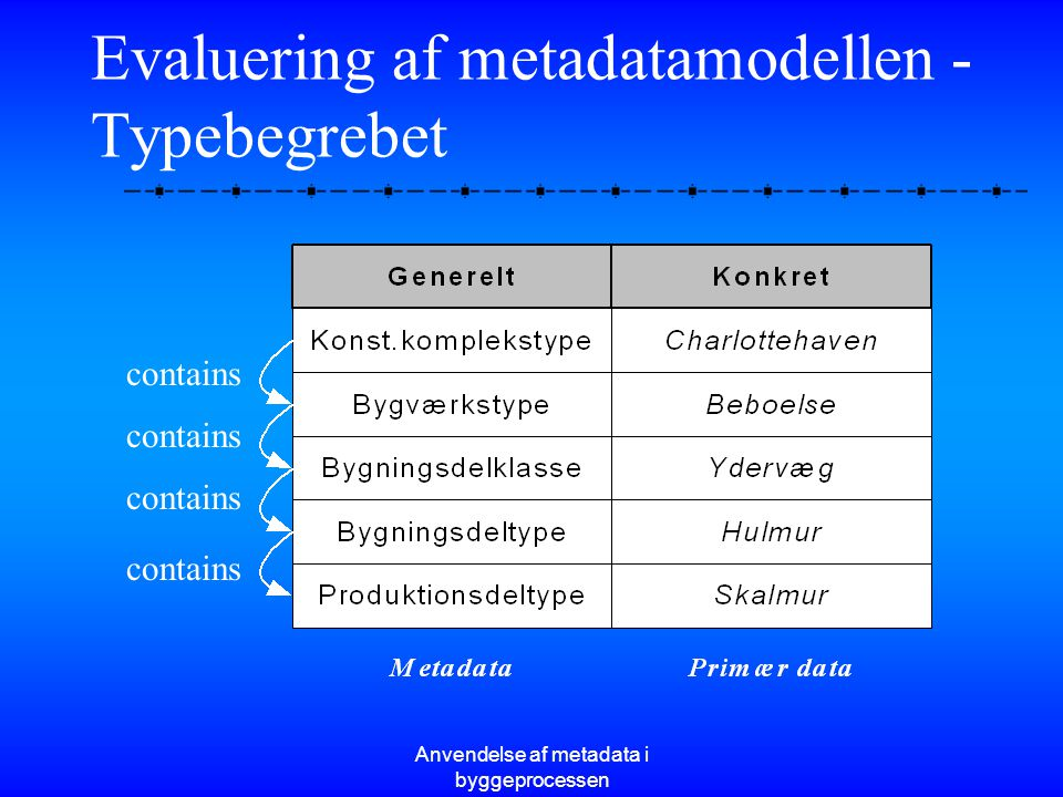 Evaluering af metadatamodellen - Typebegrebet