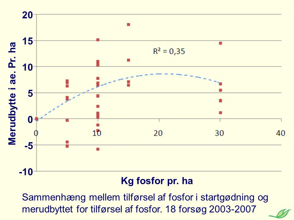 20 15. 10. Merudbytte i ae. Pr. ha. 5. -5. -10. Kg fosfor pr. ha.