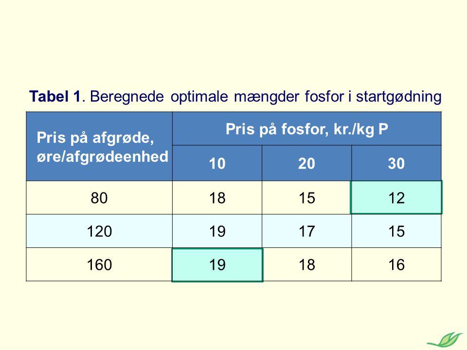 Tabel 1. Beregnede optimale mængder fosfor i startgødning