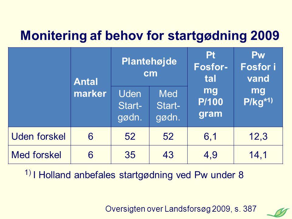 Monitering af behov for startgødning 2009