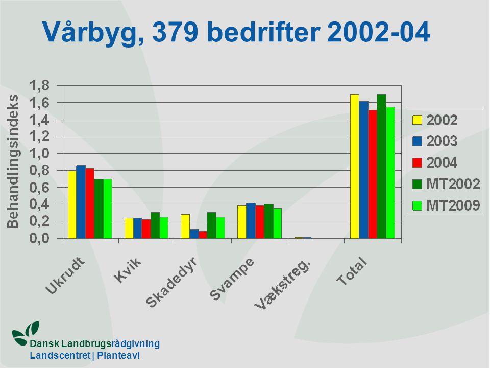 Vårbyg, 379 bedrifter 2002-04 Ikke i bilag