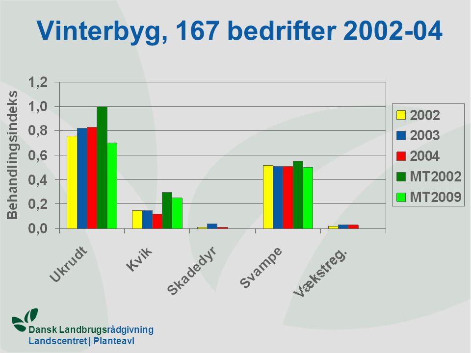 Vinterbyg, 167 bedrifter 2002-04