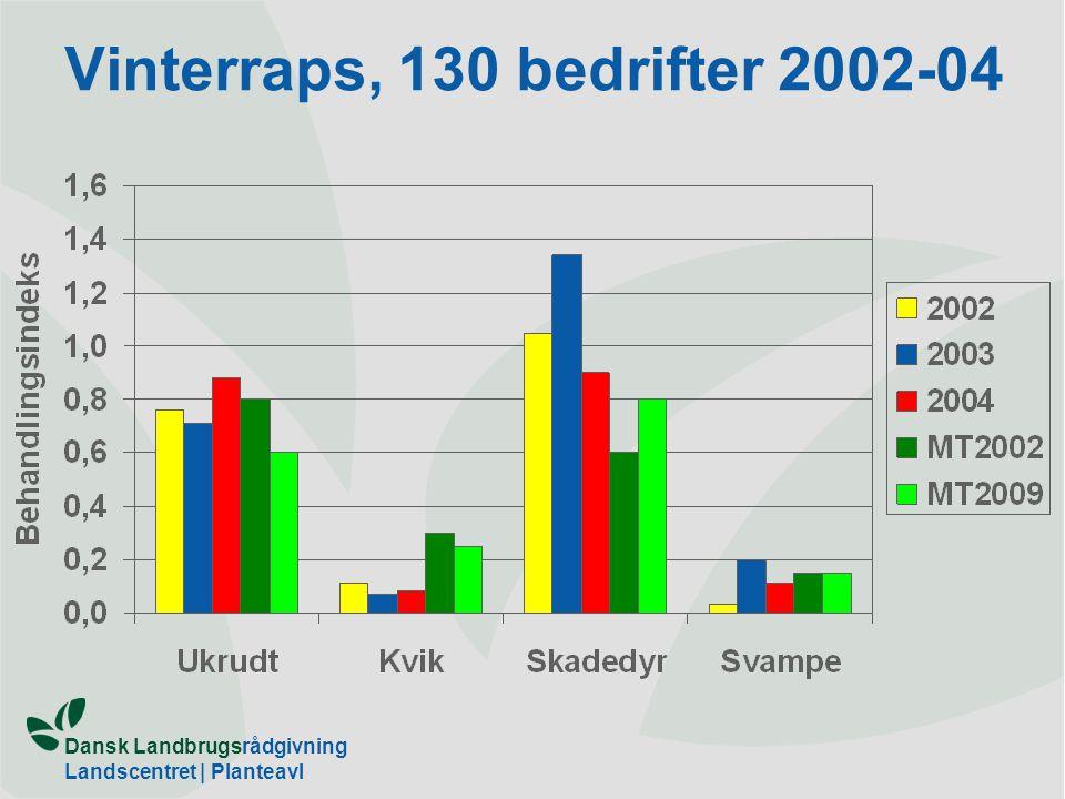 Vinterraps, 130 bedrifter 2002-04