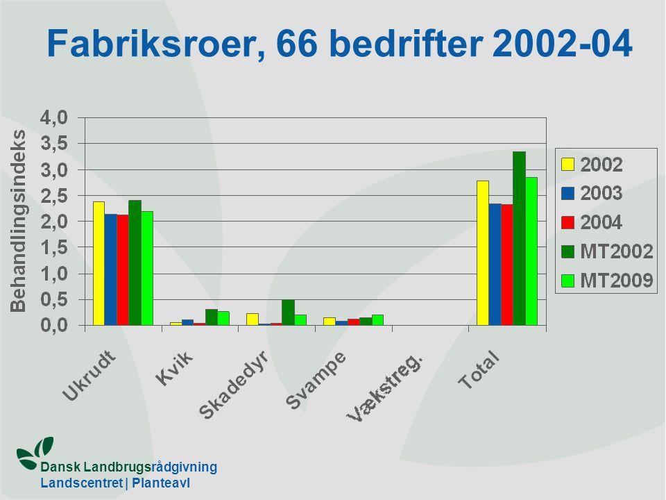Fabriksroer, 66 bedrifter 2002-04