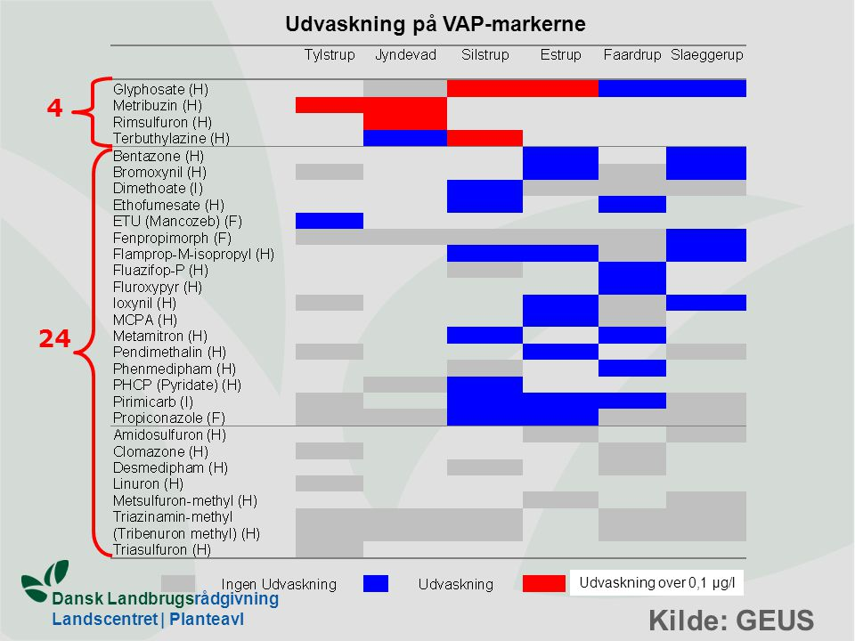 Kilde: GEUS 4 24 Udvaskning på VAP-markerne