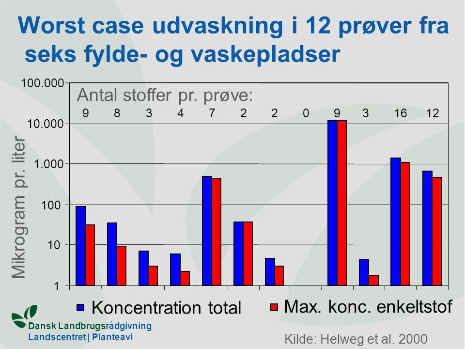 Worst case udvaskning i 12 prøver fra seks fylde- og vaskepladser
