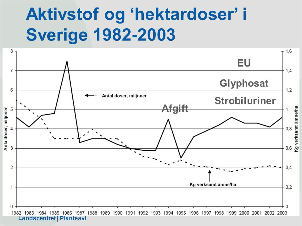 Aktivstof og 'hektardoser' i Sverige 1982-2003