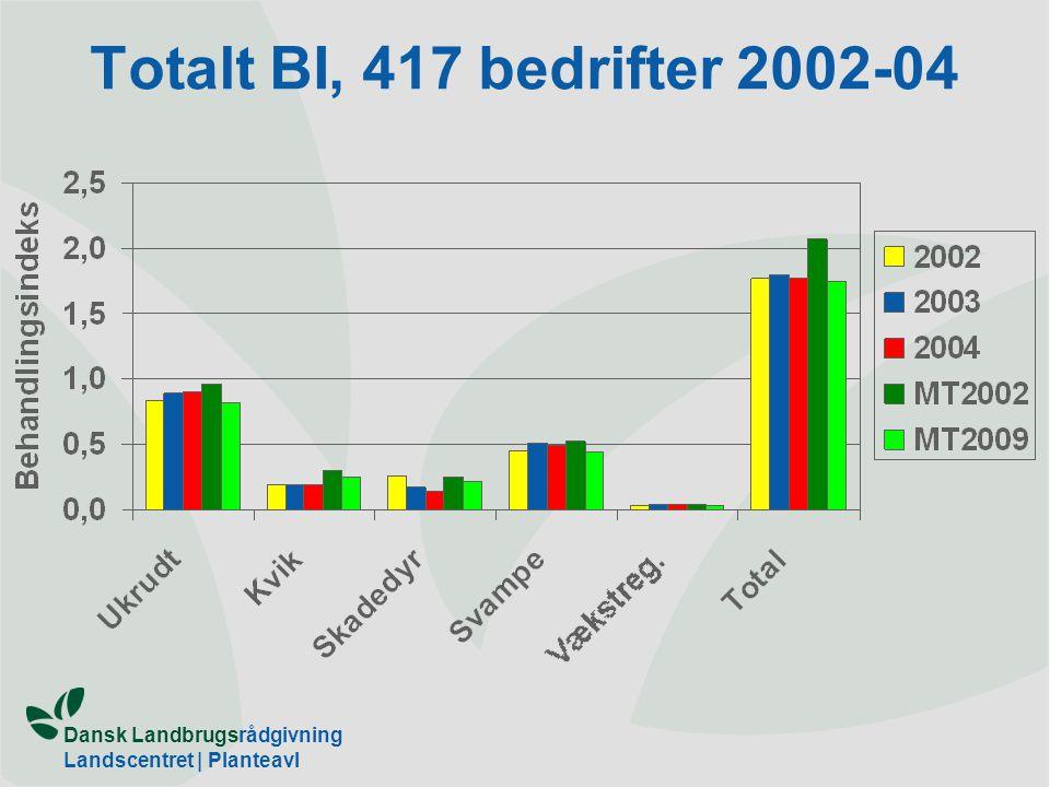 Totalt BI, 417 bedrifter 2002-04 Ikke med i bilag