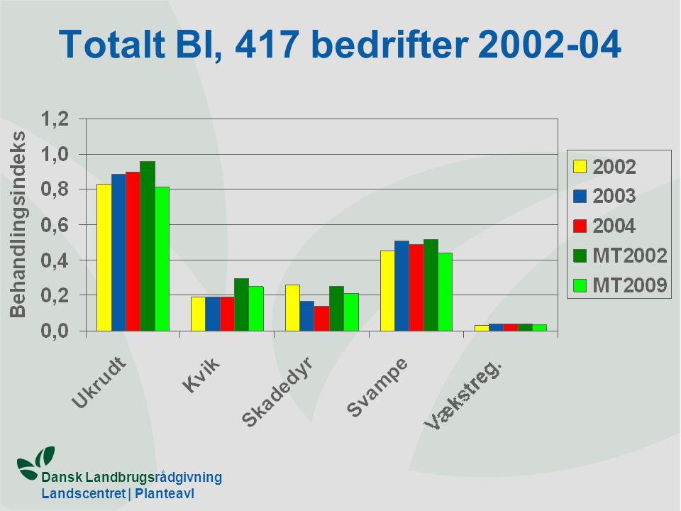 Totalt BI, 417 bedrifter 2002-04