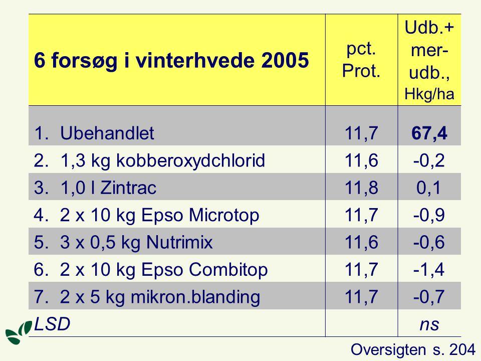 6 forsøg i vinterhvede 2005 pct. Prot. Udb.+ mer-udb., Hkg/ha 1.