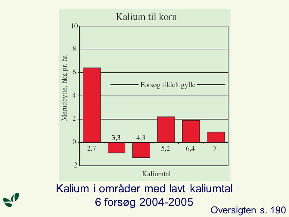 Kalium i områder med lavt kaliumtal