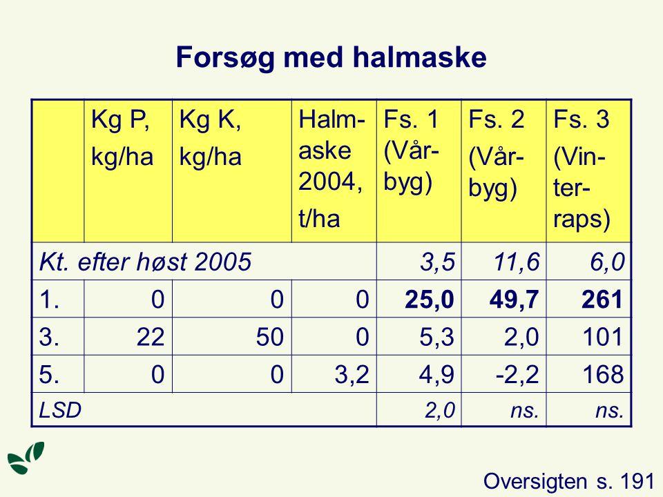 Forsøg med halmaske Kg P, kg/ha Kg K, Halm-aske 2004, t/ha