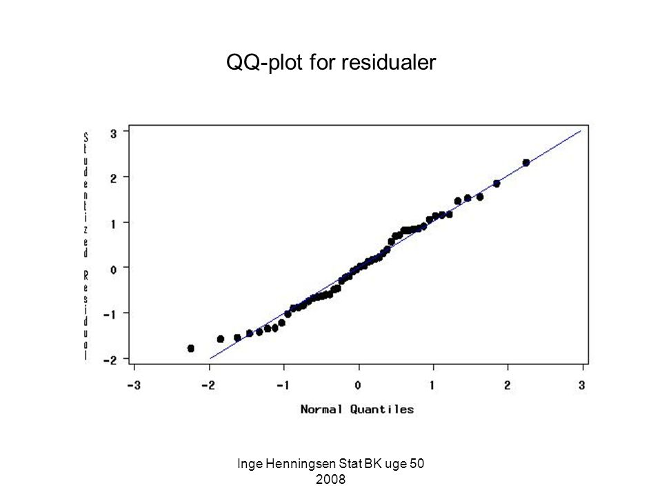 QQ-plot for residualer