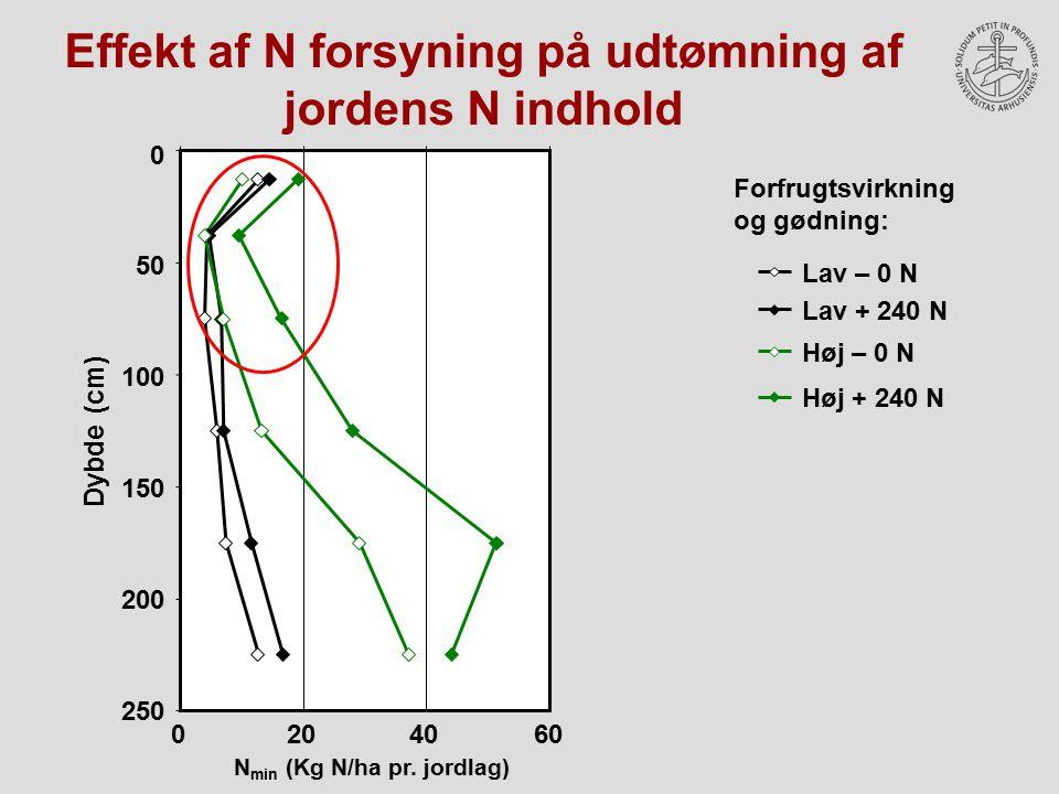 Effekt af N forsyning på udtømning af jordens N indhold
