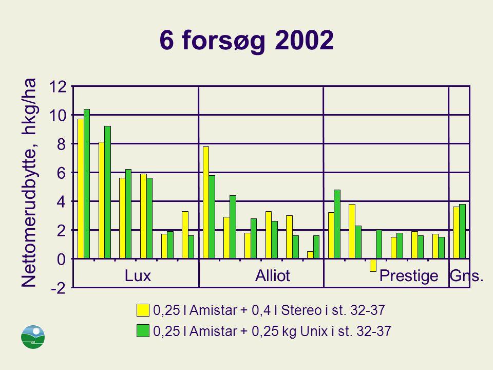 6 forsøg 2002 Nettomerudbytte, hkg/ha 12 10 8 6 4 2 Lux Alliot