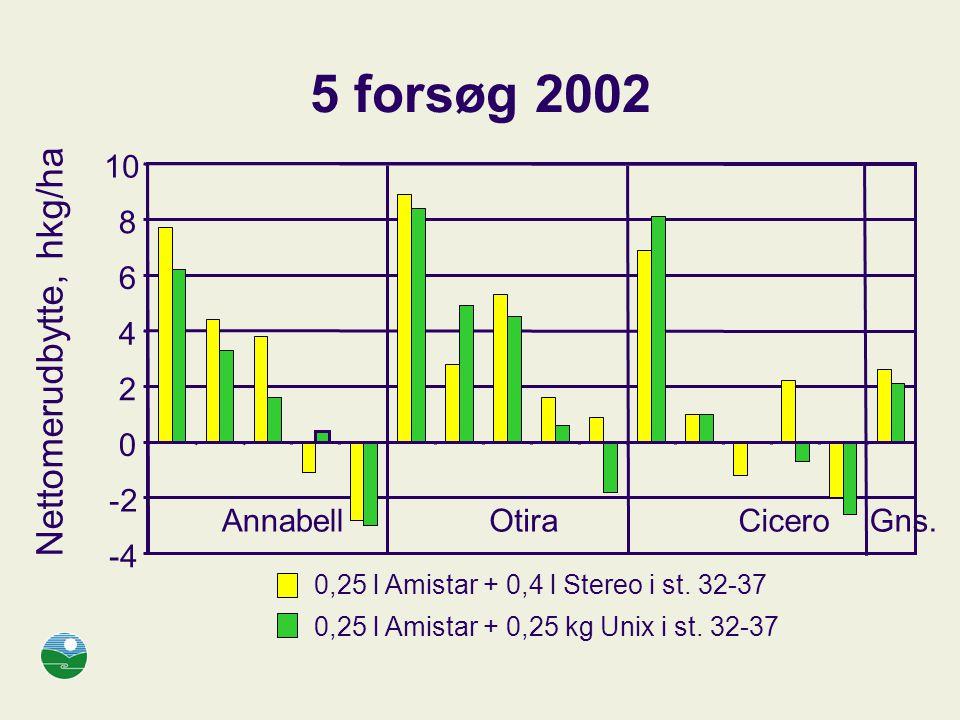 5 forsøg 2002 Nettomerudbytte, hkg/ha 10 8 6 4 2 -2 Annabell Otira
