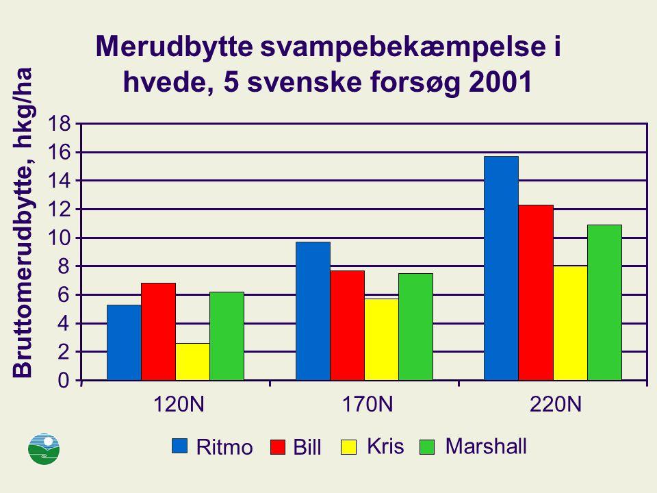 Merudbytte svampebekæmpelse i hvede, 5 svenske forsøg 2001