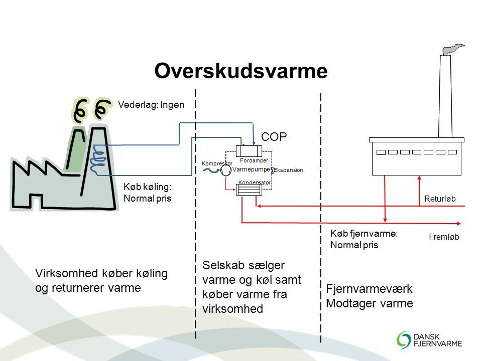 Overskudsvarme COP Selskab sælger Virksomhed køber køling