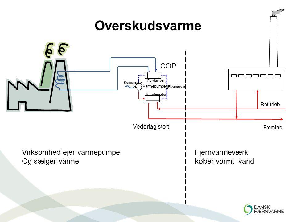 Overskudsvarme John Tang, Dansk Fjernvarme. - ppt video online download