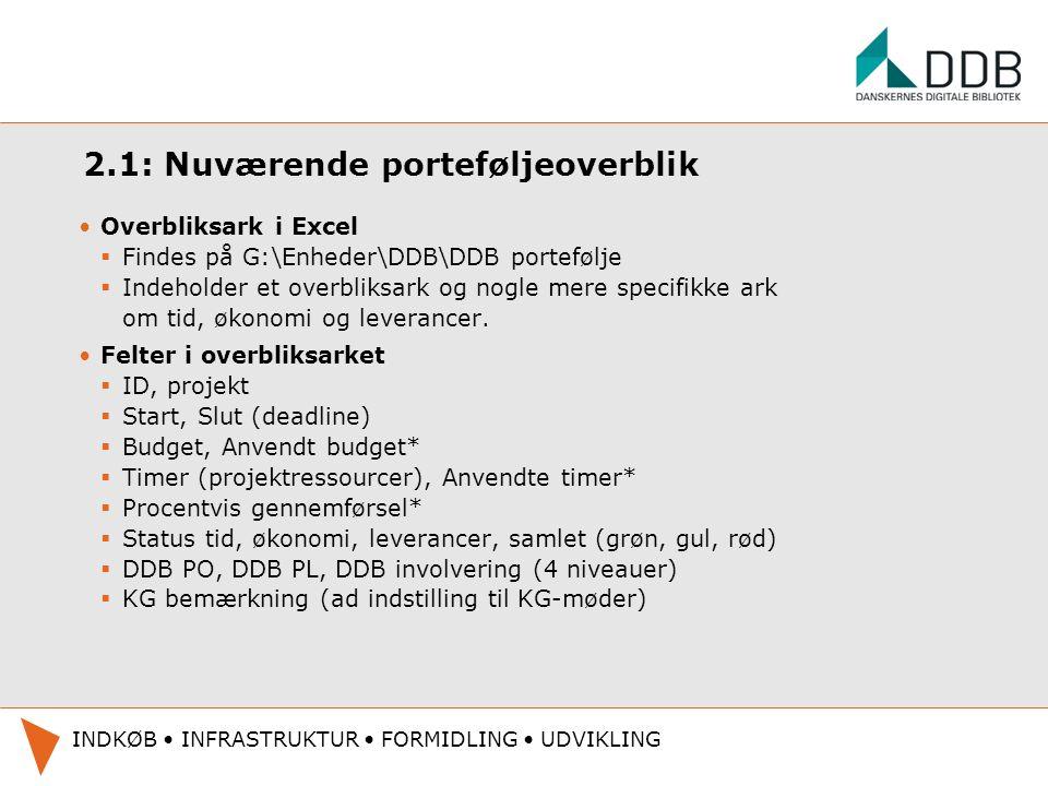 2.1: Nuværende porteføljeoverblik