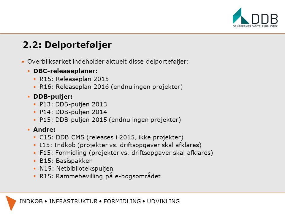 2.2: Delporteføljer Overbliksarket indeholder aktuelt disse delporteføljer: DBC-releaseplaner: R15: Releaseplan 2015.