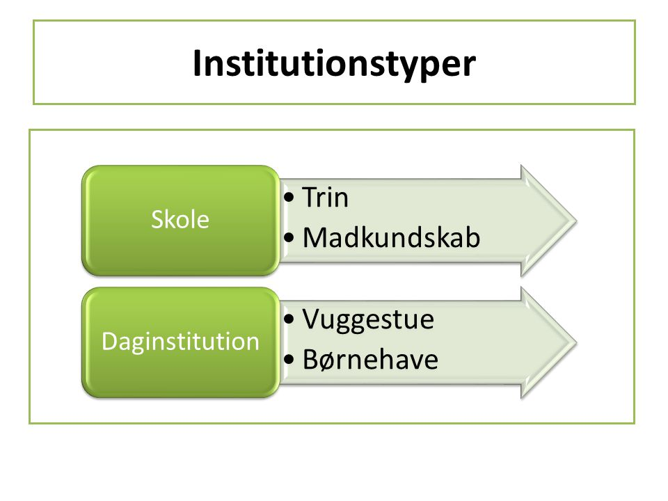 Institutionstyper Skole Trin Madkundskab Daginstitution Vuggestue