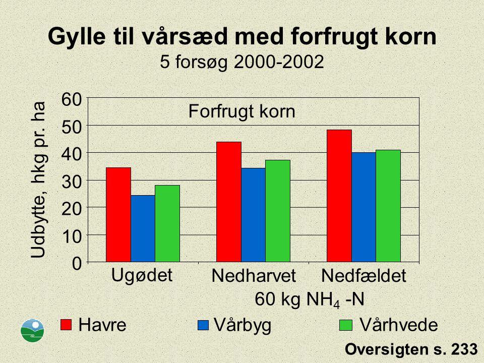 Gylle til vårsæd med forfrugt korn 5 forsøg 2000-2002