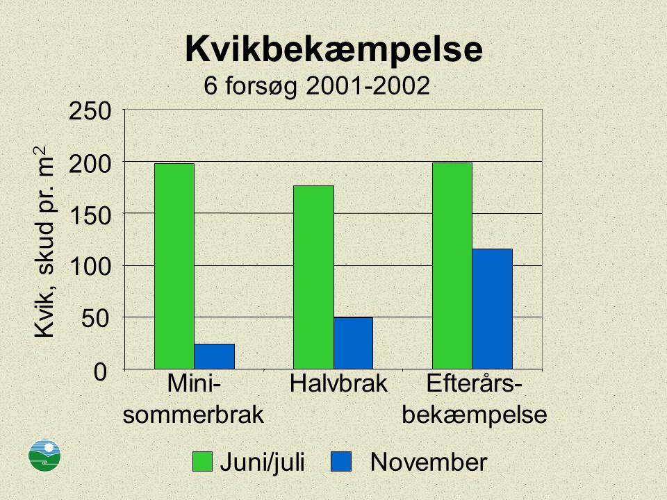 Kvikbekæmpelse 6 forsøg 2001-2002 Juni/juli 50 100 150 200 250