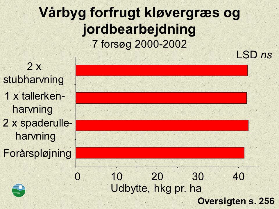 Vårbyg forfrugt kløvergræs og jordbearbejdning 7 forsøg 2000-2002