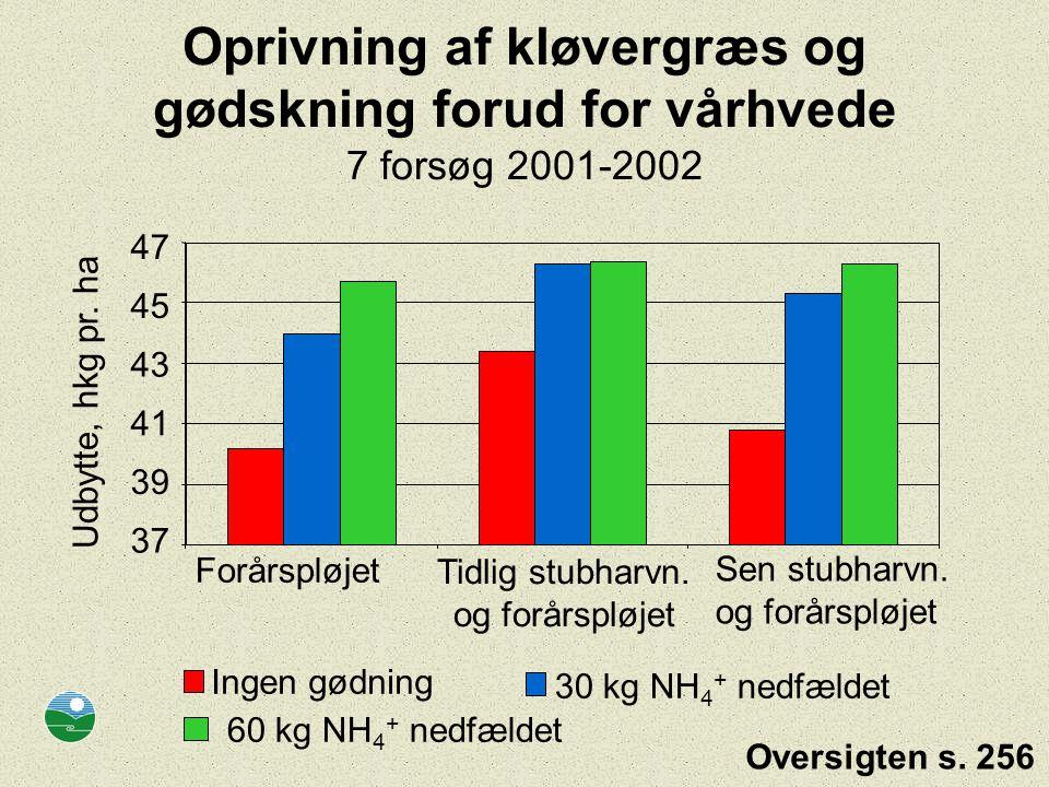 Oprivning af kløvergræs og gødskning forud for vårhvede 7 forsøg 2001-2002