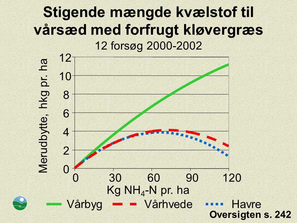 Stigende mængde kvælstof til vårsæd med forfrugt kløvergræs 12 forsøg 2000-2002