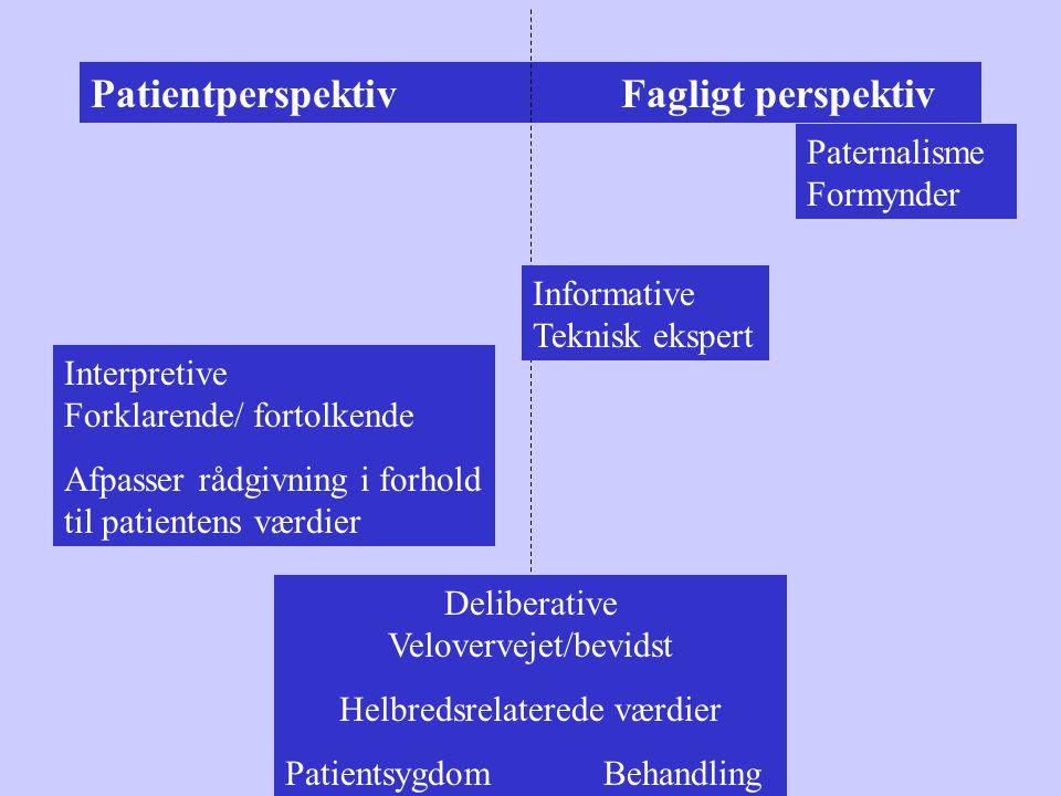 Patientperspektiv Fagligt perspektiv