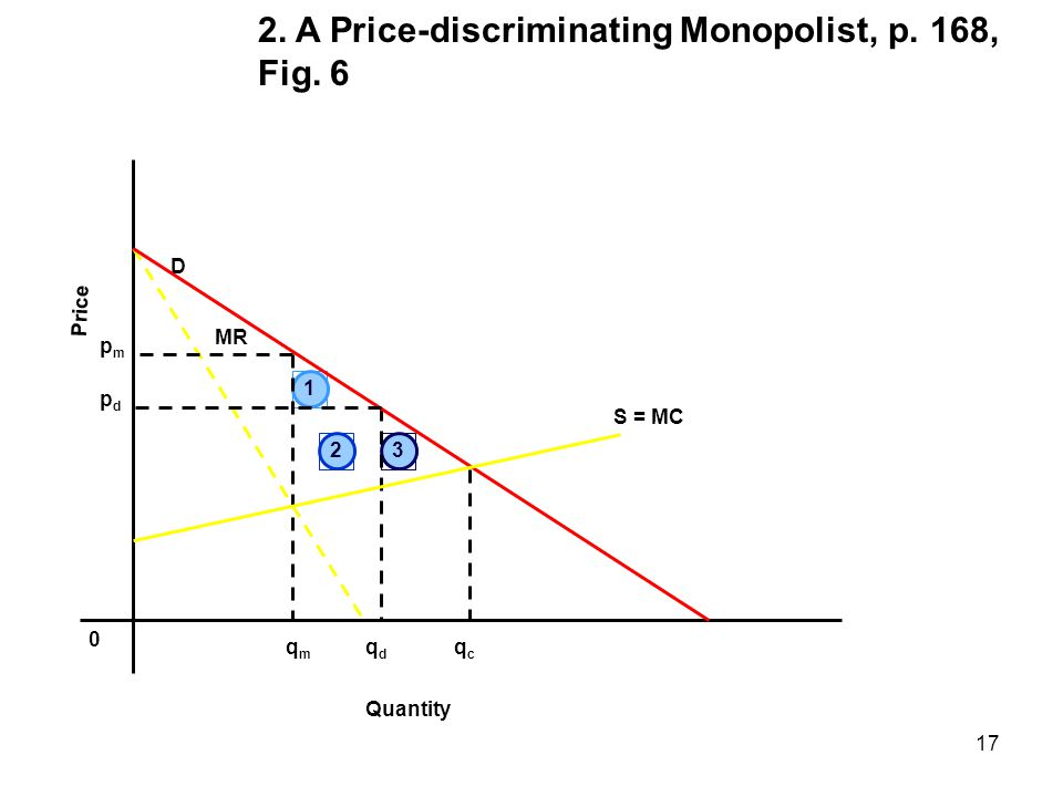 2. A Price-discriminating Monopolist, p. 168, Fig. 6