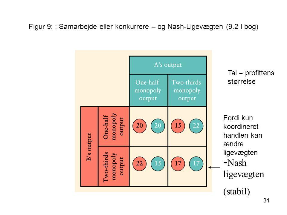 Figur 9: : Samarbejde eller konkurrere – og Nash-Ligevægten (9