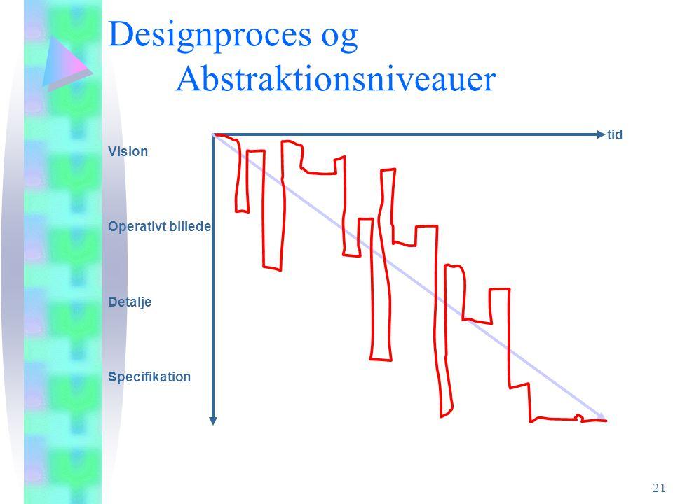 Designproces og Abstraktionsniveauer