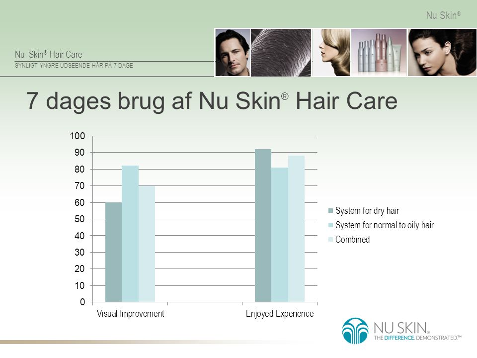 7 dages brug af Nu Skin® Hair Care