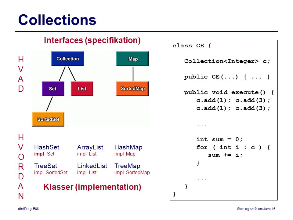 Interfaces (specifikation) Klasser (implementation)