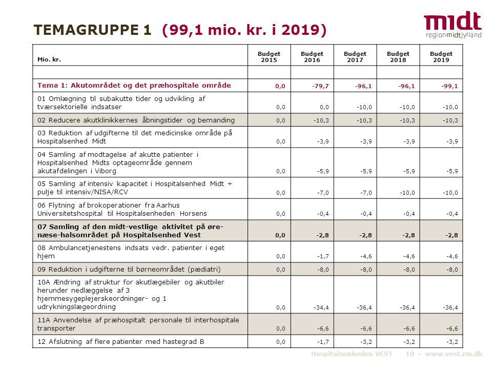 TEMAGRUPPE 1 (99,1 mio. kr. i 2019) Mio. kr. Budget 2015. Budget 2016. Budget 2017. Budget 2018.