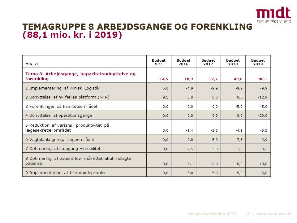 TEMAGRUPPE 8 ARBEJDSGANGE OG FORENKLING (88,1 mio. kr. i 2019)